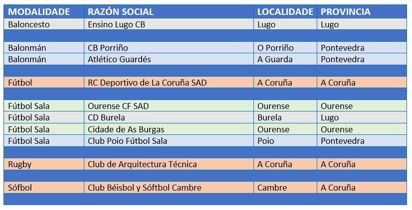 Clubs Plan de Patrocinio dos Equipos de Alta Competición Femininos de 1º Máximo Nivel Estatal de Galicia 2020