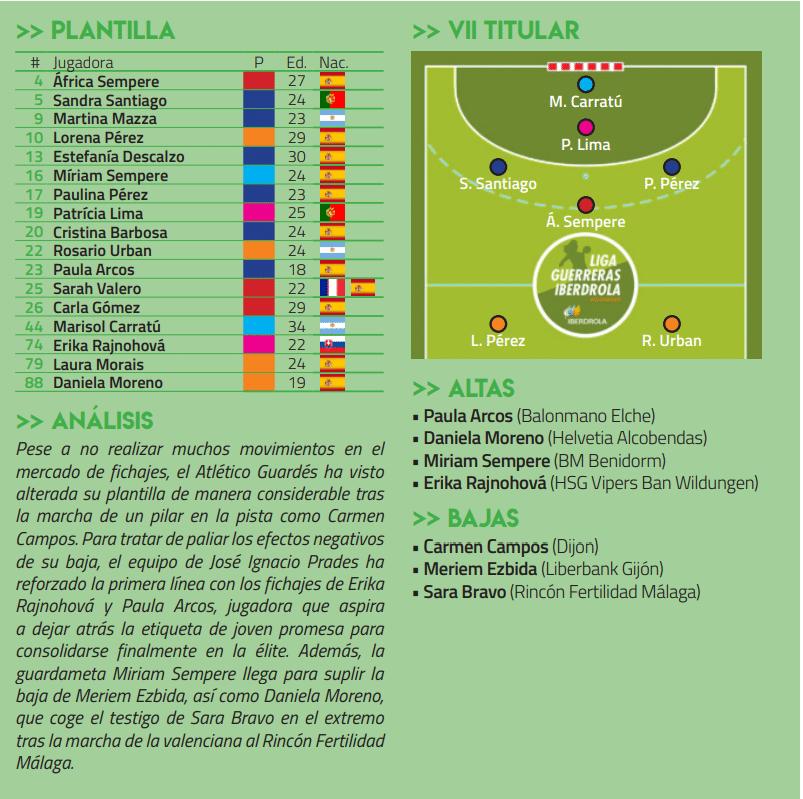 Atlético Guardés Guía Guerreras Iberdrola / RFEBM