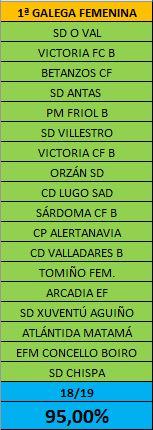 Equipos da Primeira Feminina galega 2020-21 / FUTGAL
