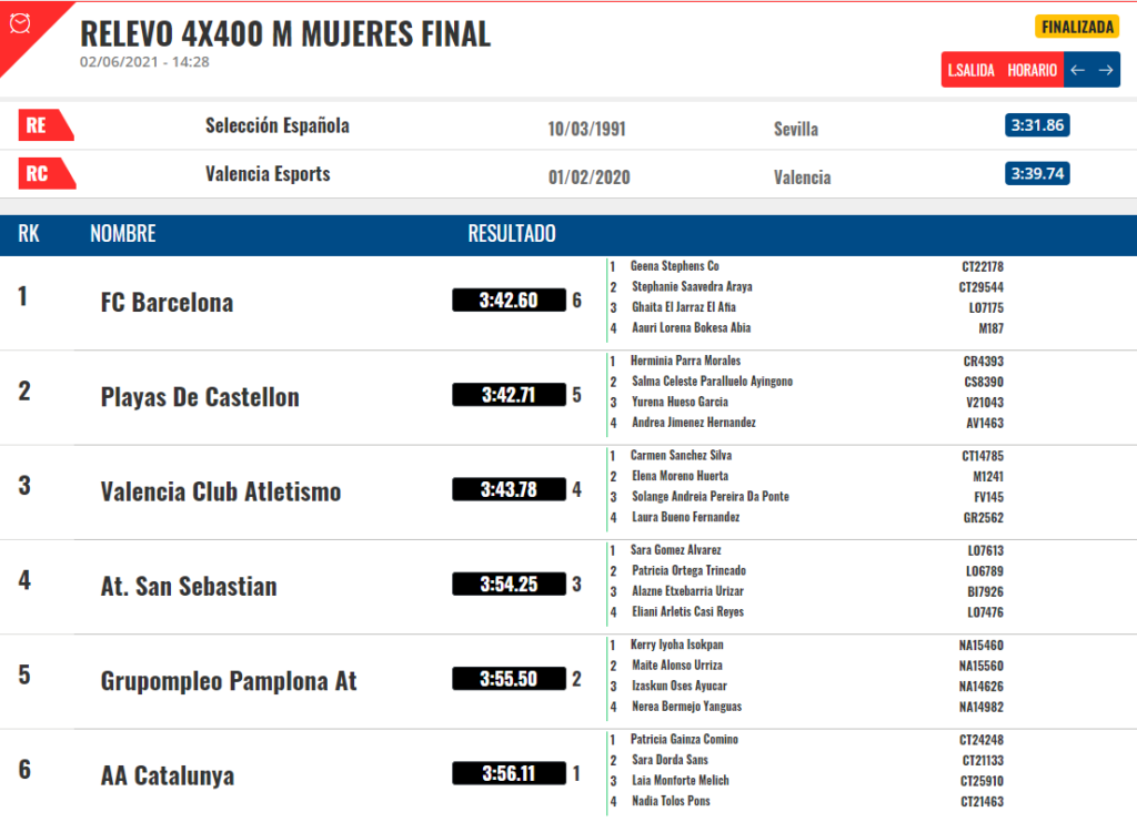 Resultados 4x400, Copa Iberdrola 2021, Solange Pereira / RFEA