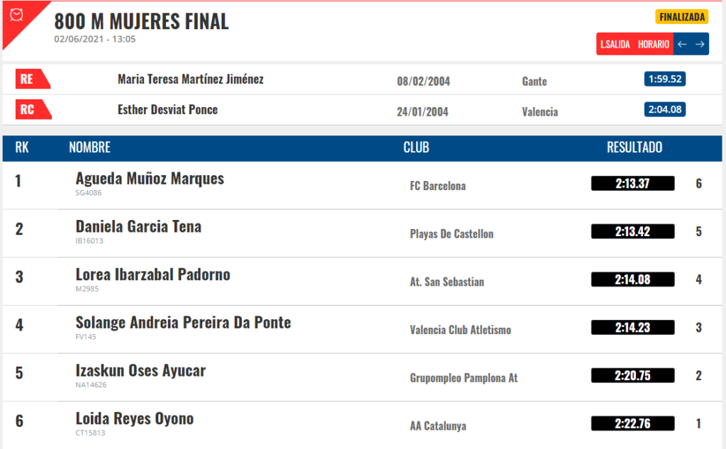 Copa Iberdrola 2021, resultados dos 800m con Solange Pereira / RFEA