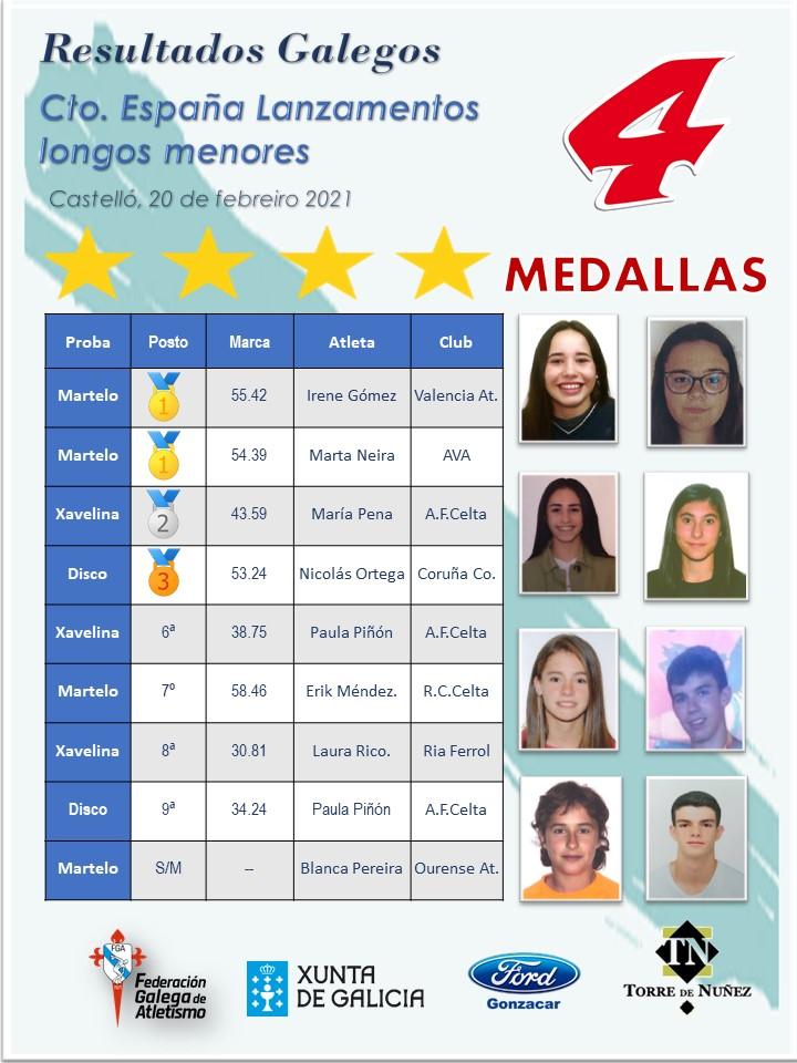 Resultados da expedición galega ao Campionato de España de lanzamentos longos / FGA