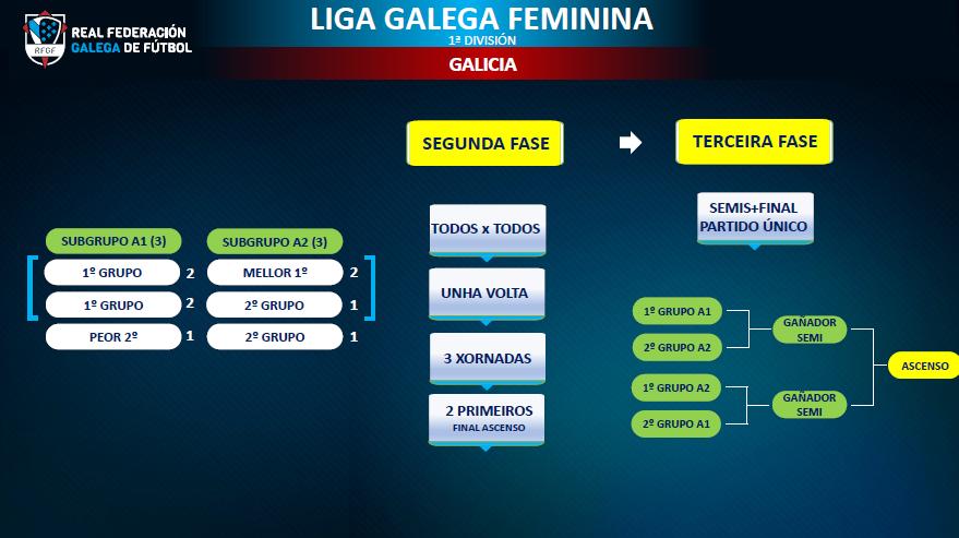 Liga Galega Primeira Feminina sistema competición 2ª e 3ª fase / RFGF