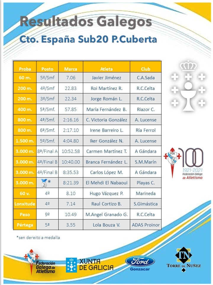 Resultados atletas galegas no Campionato de España Sub-20 de atletismo en pista cuberta / FGA