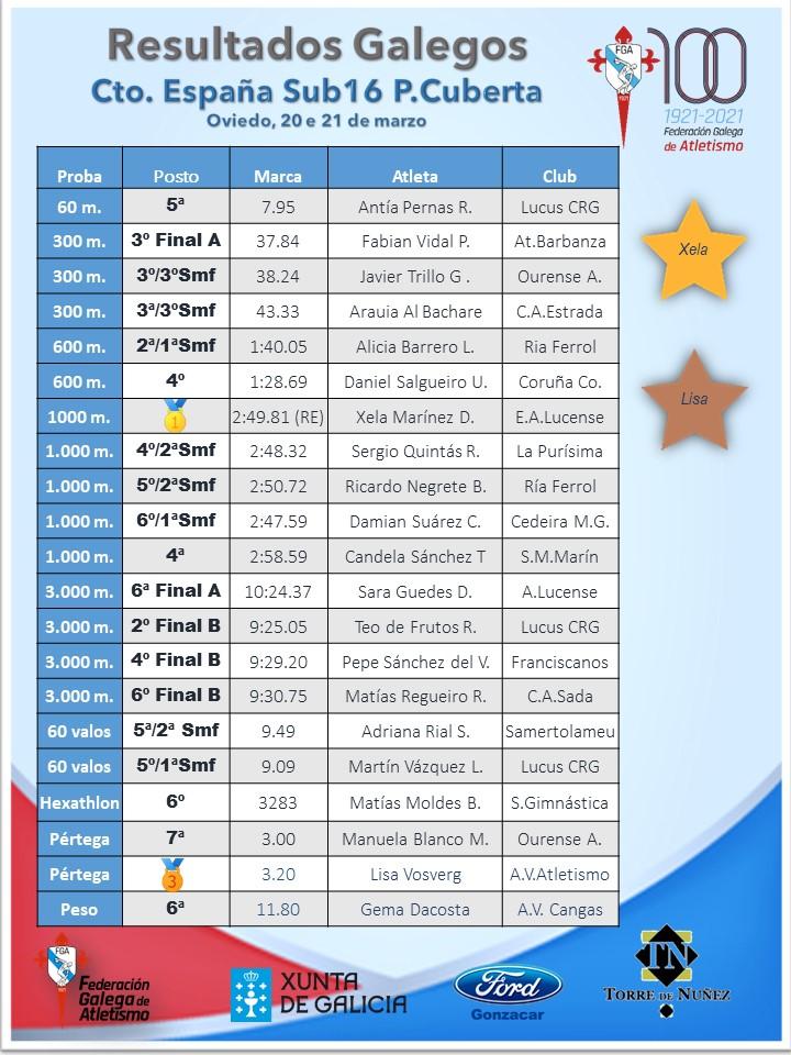 Resultados galegos no Campionato de España sub16 de pista cuberta / ATLETISMO GALEGO