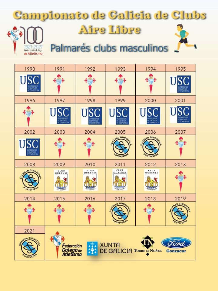Palmarés de liga clubs masculino / FEDERACIÓN GALEGA DE ATLETISMO