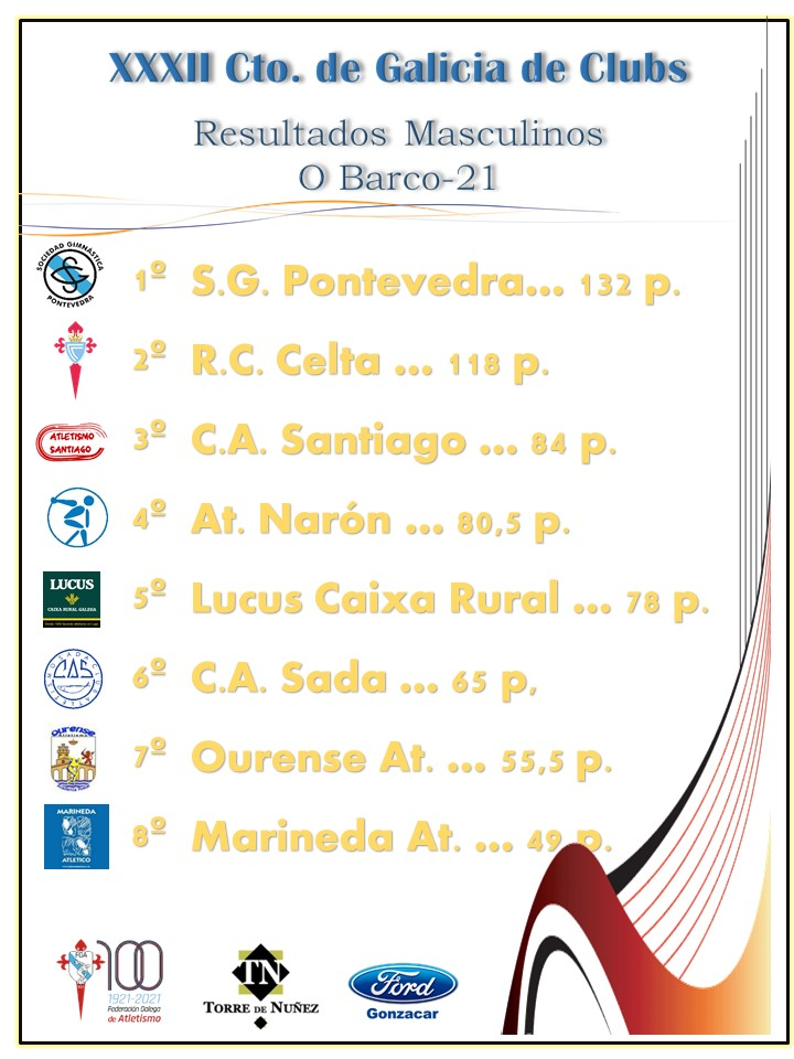 Resultados masculinos do Campionato Galega de Clubs 2021 / FEDERACIÓN GALEGA DE ATLETISMO