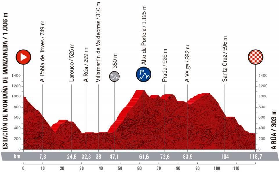 Etapa 1 - Estación de Montaña de Manzaneda A Rua / CERATIZIT Challenge by La Vuelta
