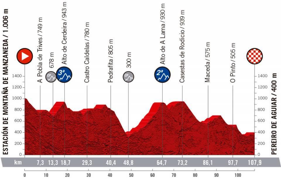 Etapa 3 - Estación de Montaña de Manzaneda Pereiro de Aguiar / CERATIZIT Challenge by La Vuelta