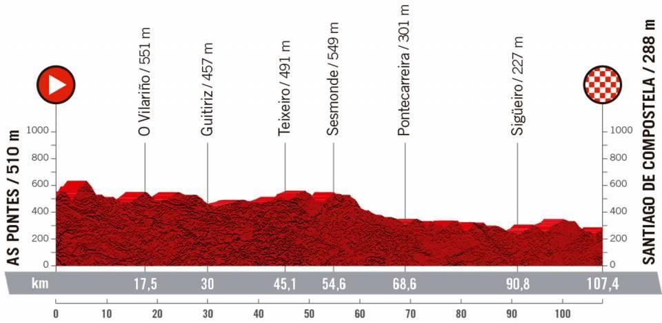 Etapa 4 - As Pontes Santiago de Compostela / CERATIZIT Challenge by La Vuelta